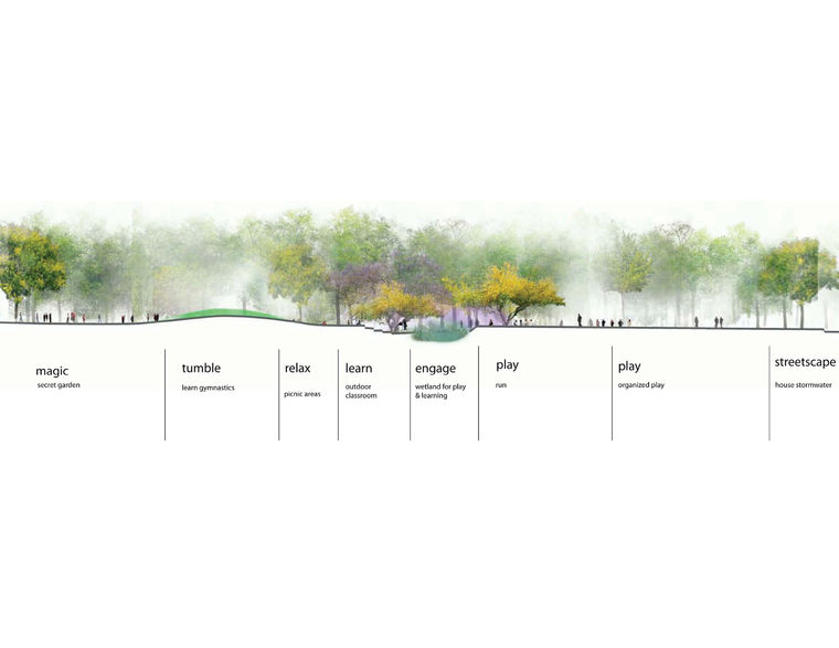 Landscape Cross Section Drawings Play Zones This Cross Section